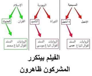 تصحيح وتفسير بعض الآيات في القرءان وتبيان الثالوث الإلاهي الإسلامي
